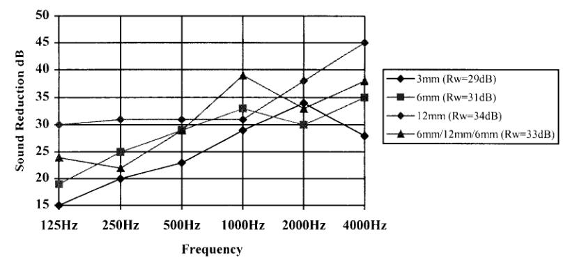 صدا و میزان شدت انتقال آن از پنجره